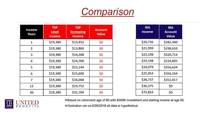 Comparing TSP Options